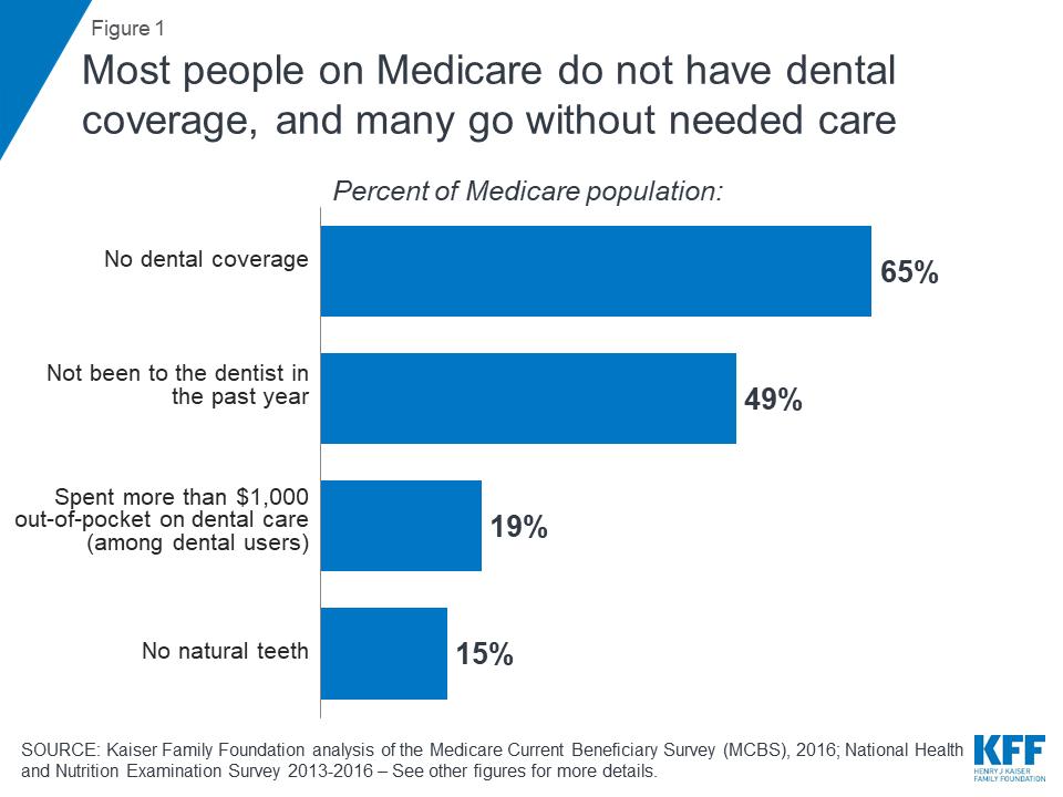 Bay Area Financial Adviser Medicare enrollees do not have dental coverage.png
