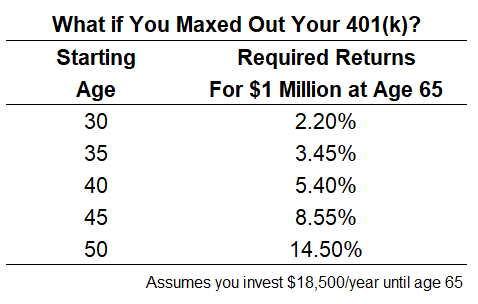 San Ramon Financial Adviser average annual return needed to reach 1 million in 401k if max contribution.png
