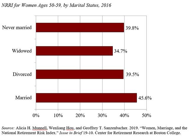 San Ramon Investment Advisor Women Retirement Risk by marital status.jpg