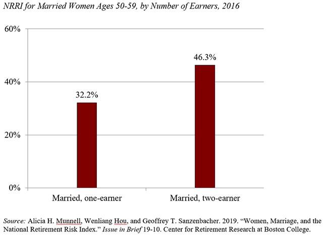 Bay Area Investment Advisor Women Retirement Risk by number of household earners.jpg