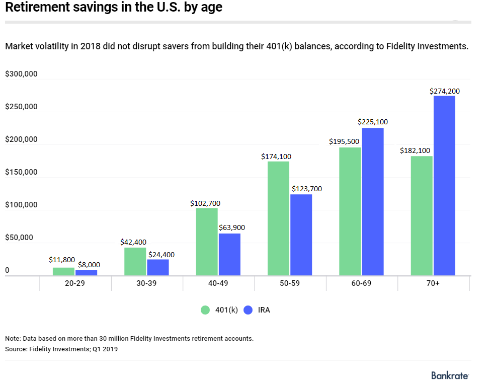 San Ramon Investment Advisor Average 401k balances by age.png