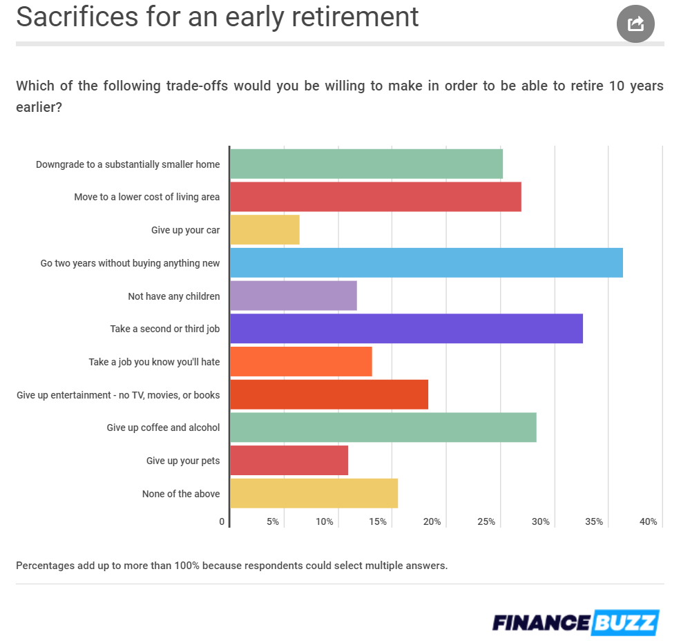 Bay Area Investment Advisor Average sacrifices for an early retirement.png