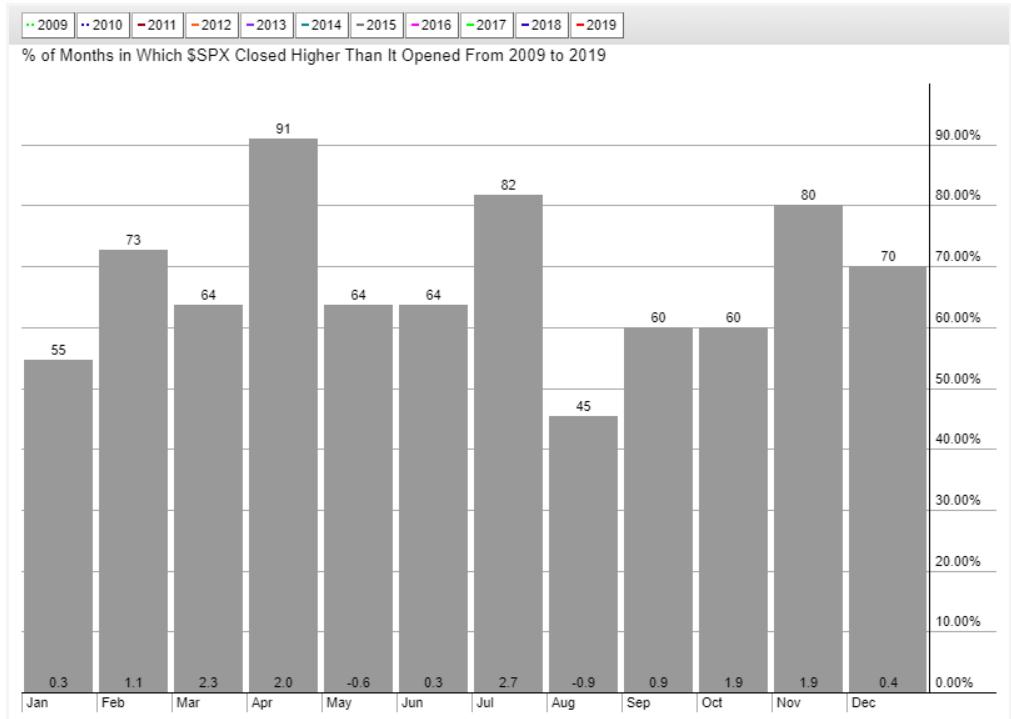 san ramon fiduciary investment advisor fee only cfp -us stock seasonality - 8-5-19.png