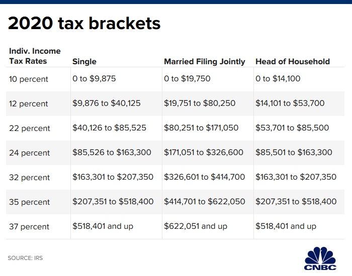 San Ramon Certifited Financial Planner 2020 federal tax brackets.png