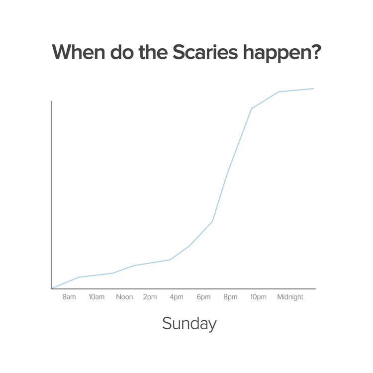 When do The Sunday Scaries happen?