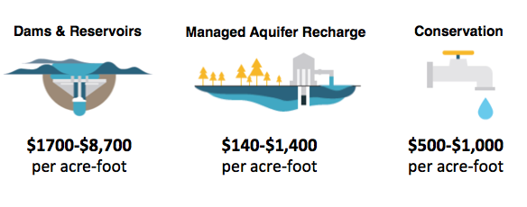 Figure 1. Cost comparison of MAR to other water management strategies.