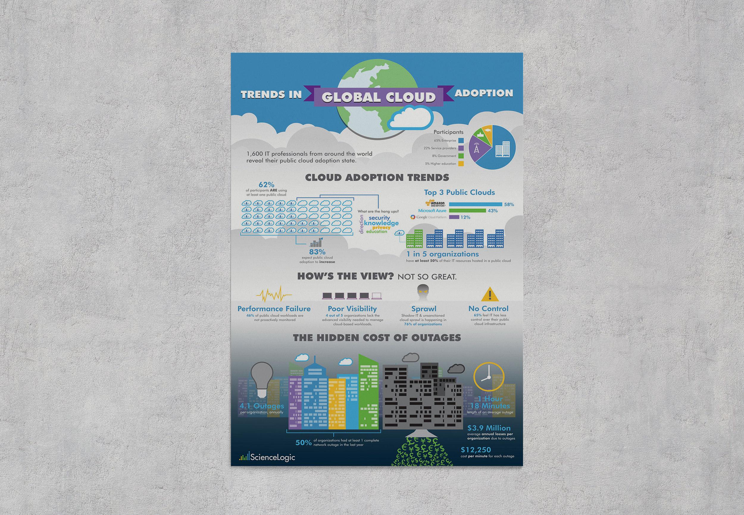 ScienceLogic Cloud Adoption Survey Infographic