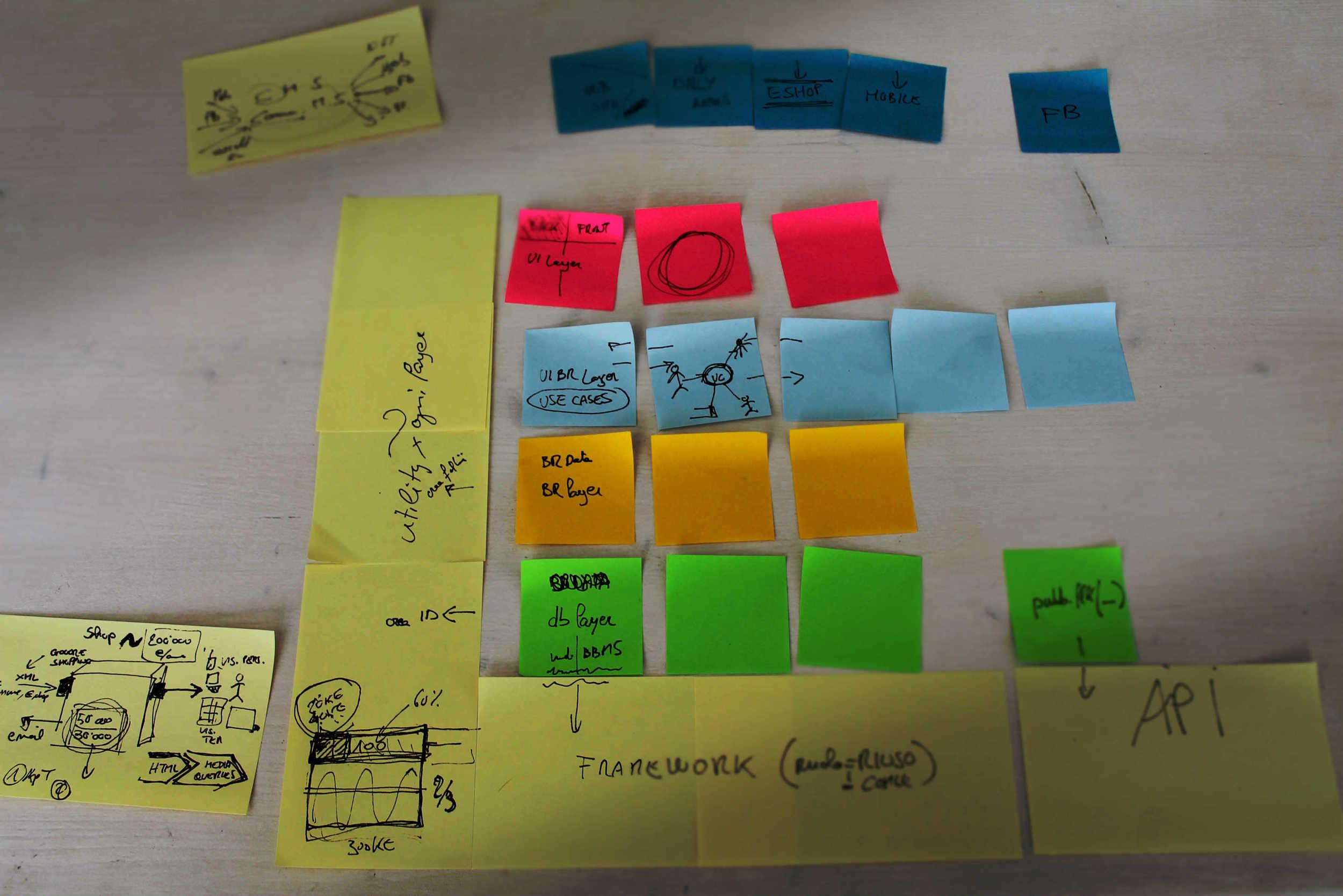Perché  usiamo la partecipazione nel design