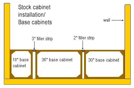 """Stock cabinets come in 3"""" increments and fillers are required."""
