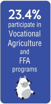 23.4% of students participate in Vocational Agriculture and FFA programs.