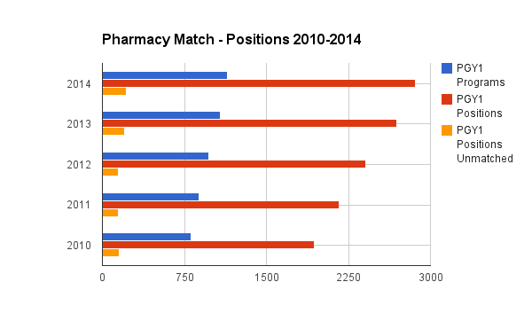 The thing that jumps out here is that overall, the number of programs and positions is growing, albeit slowly. Since2010 to 2014, there are now 332 new programs and 918 new PGY1 positions. The issue of course, is the applicant pool.