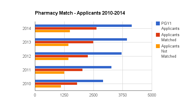This is where things really get interesting, we see that there is a steady increase in the number of applicants each year. In fact, between 2010-2014 there are now 1,227 more applicants, and it will be interesting to see what 2015 brings. Overall, unmatched rates remain very similar each year, >35% (2010-38%, 2011-38%, 2012-39%, 2013-37%, 2014-36%).