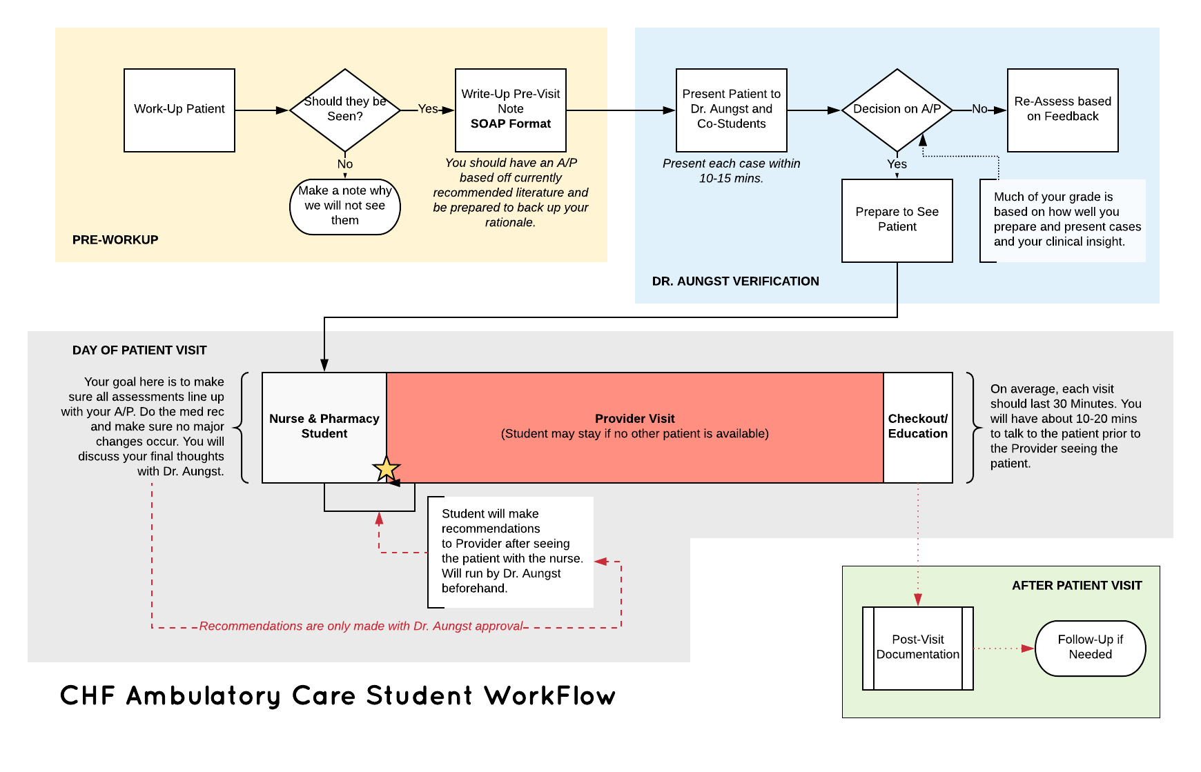 Workflow I had for students in clinic
