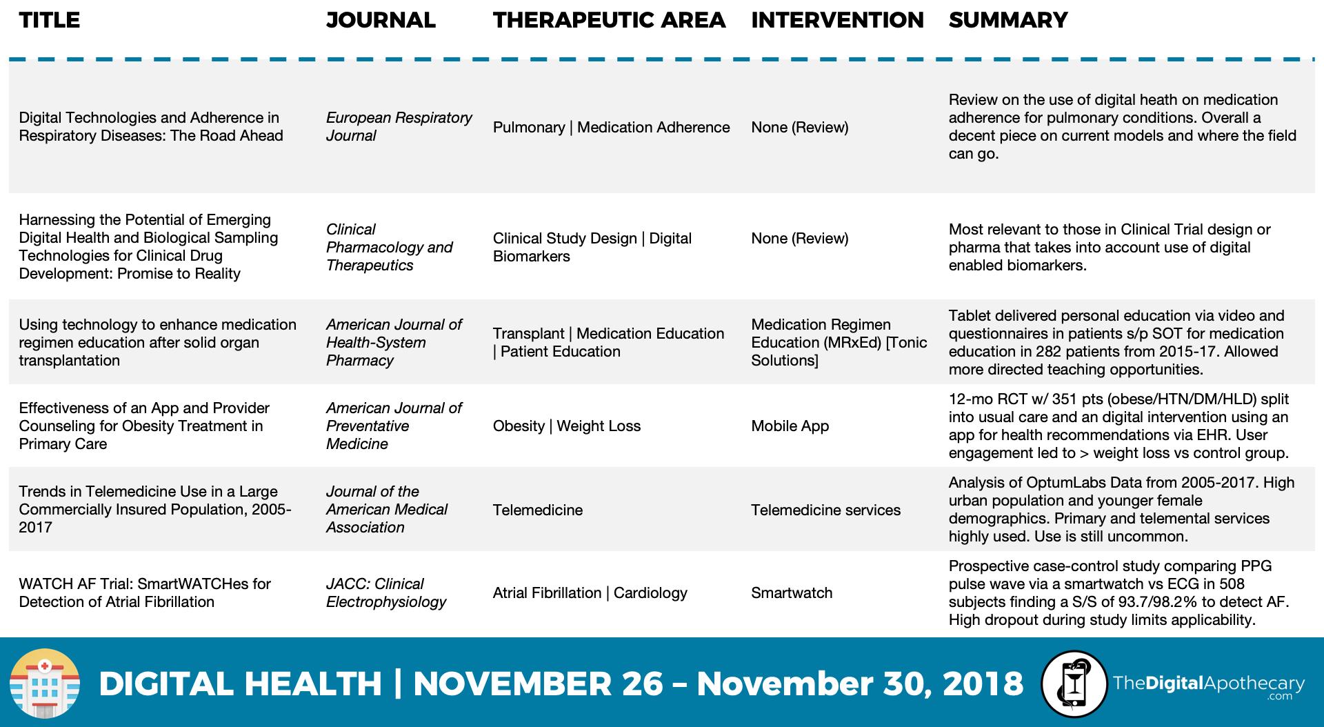 Digital Health Studies Nov 30.png