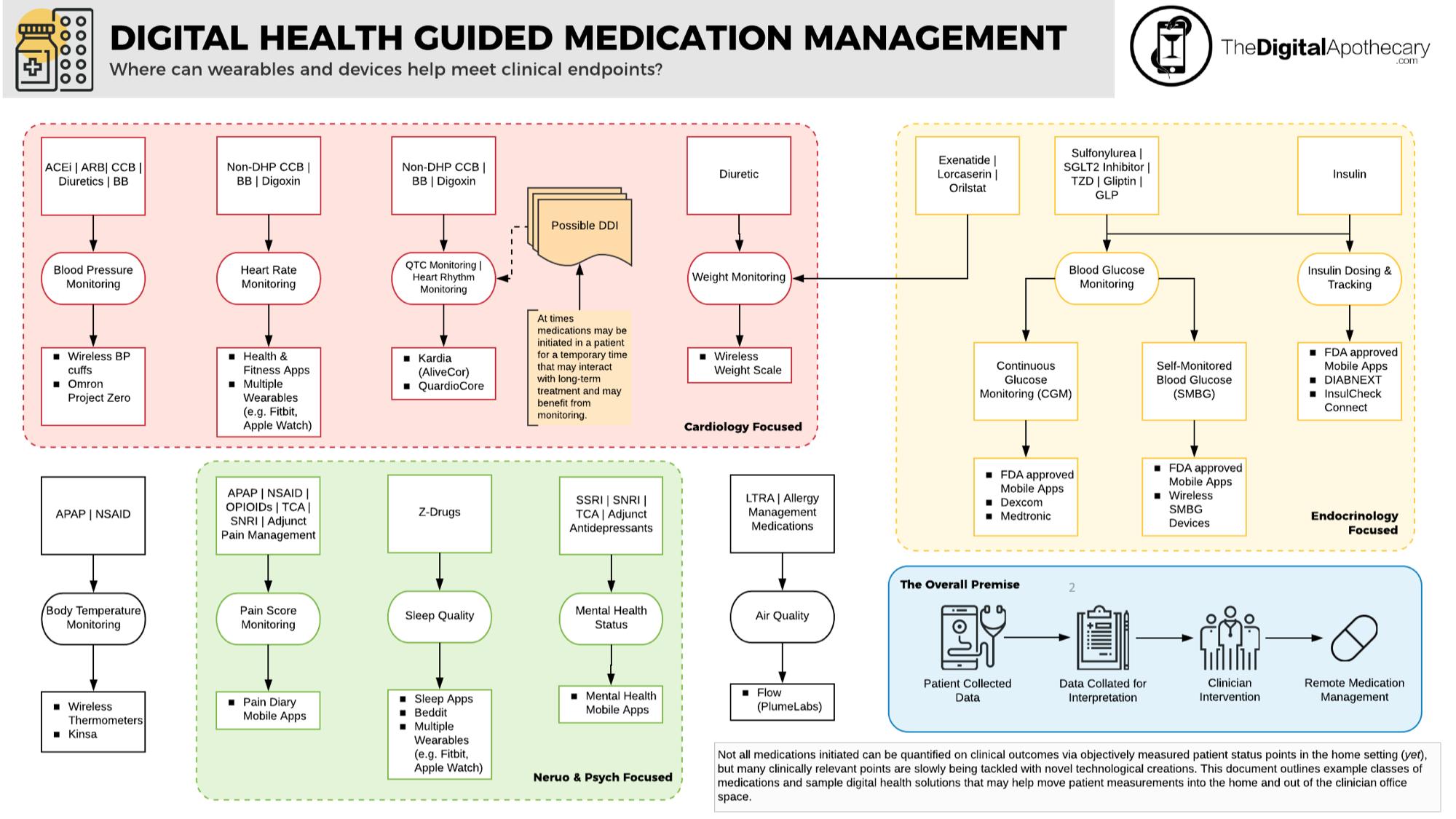 Look at where digital health can take us.
