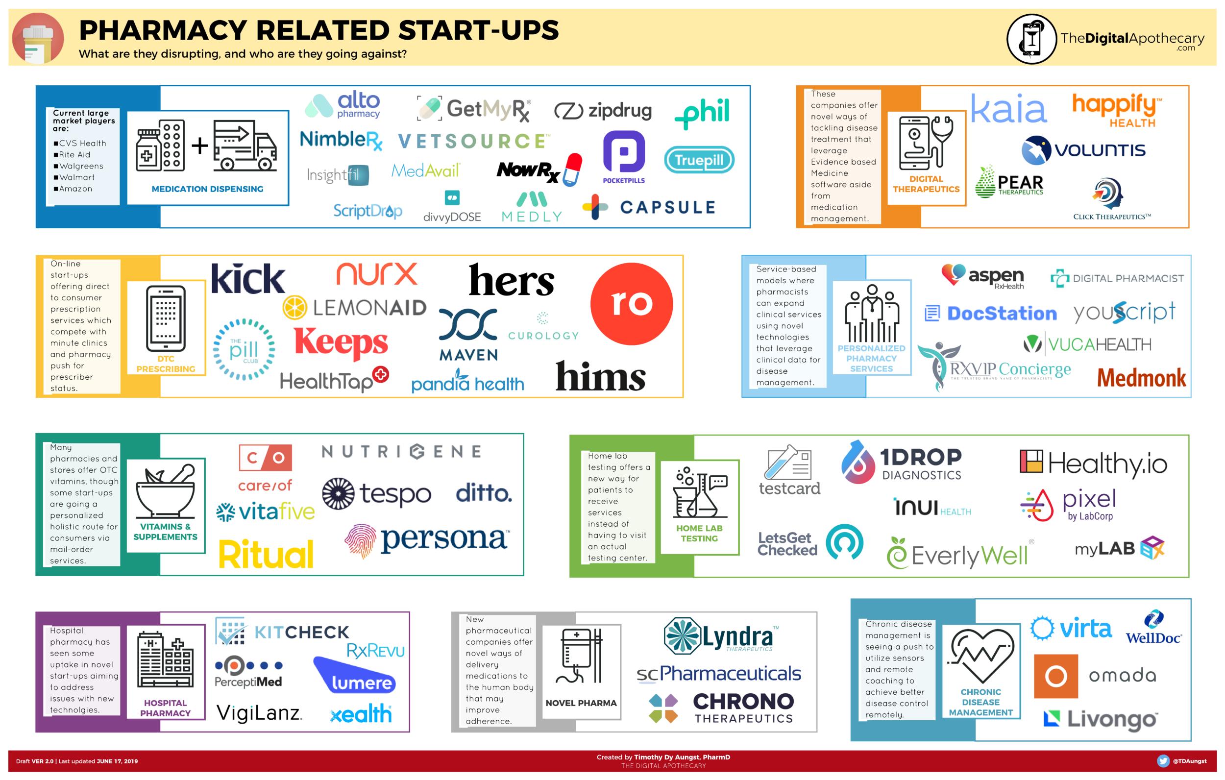 Pharmacy Startups 2019.png