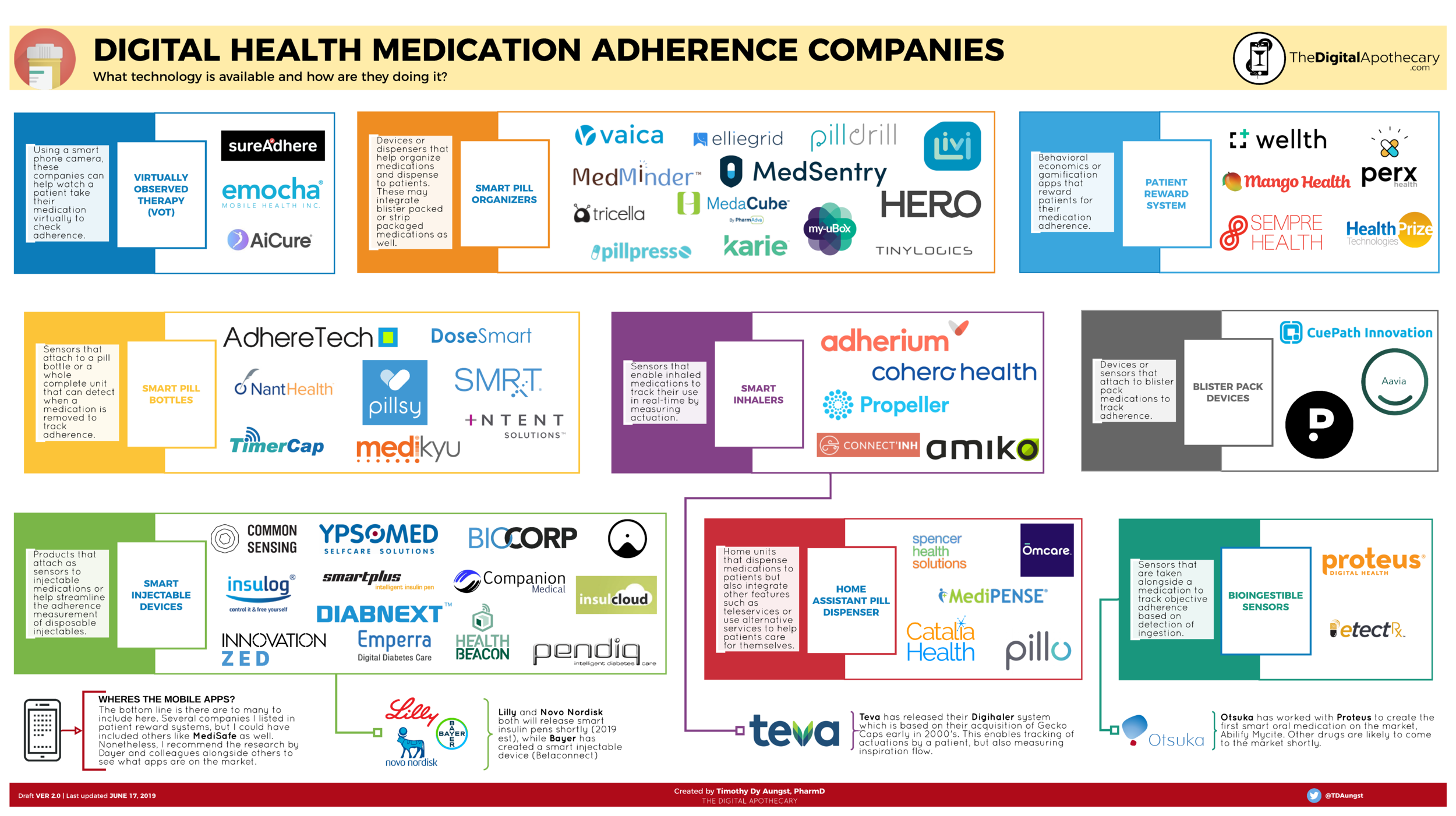 Medication Adherence companies 2019 .png