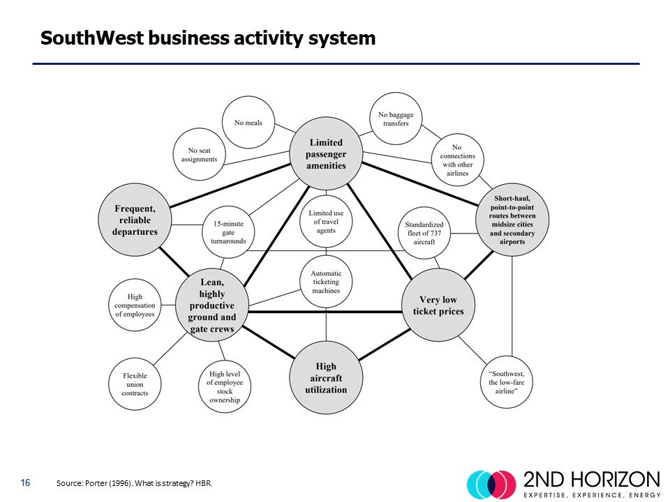 Southwest business model Jan 2019.jpg