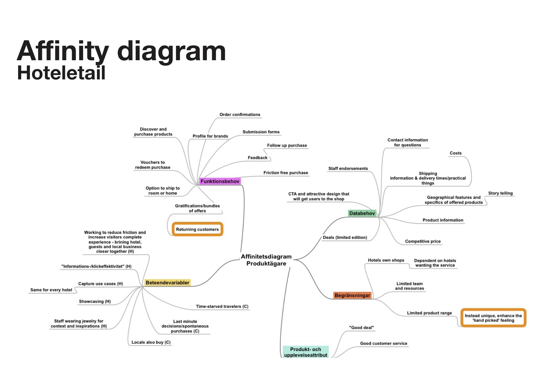 Affinity Diagram JPEG.jpg