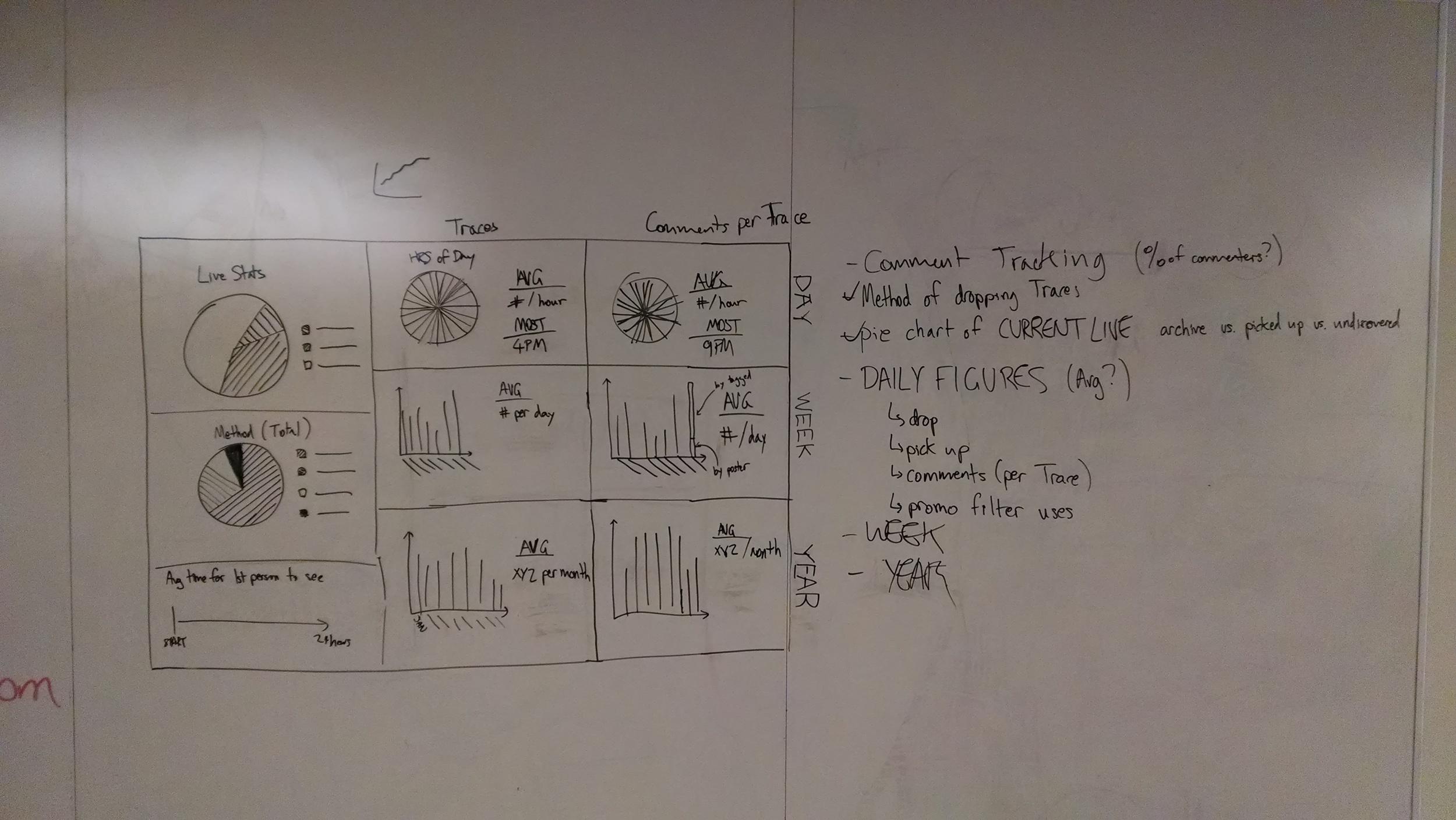 Whiteboarding a low fidelity dashboard design
