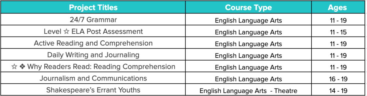 24/7 English Language Arts