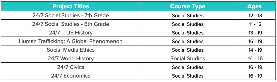 English Language Arts Courses
