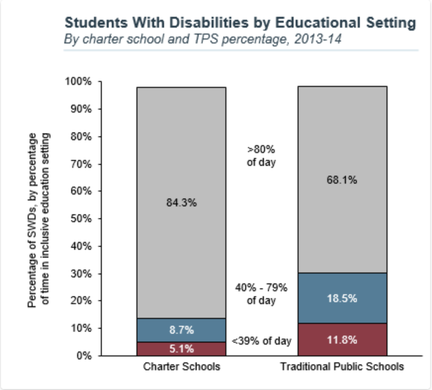 Source: National Center for Special Education in Charter Schools