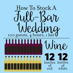 An info graphic showing how to stock your bar for your guests at your wedding.