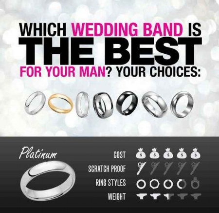 There are many different types of styles and metals that are used to design wedding rings. Here is an info graphic that will help you decide which is best for you.