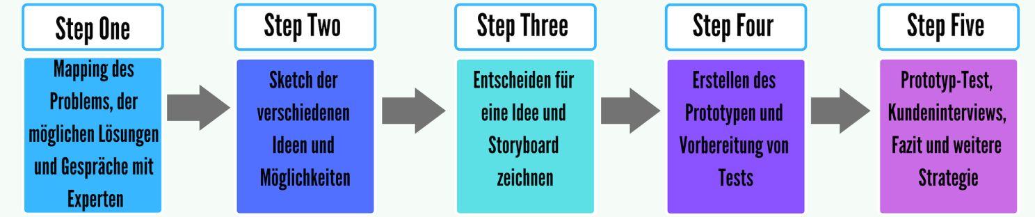 Die fünf Phasen des Design Sprints