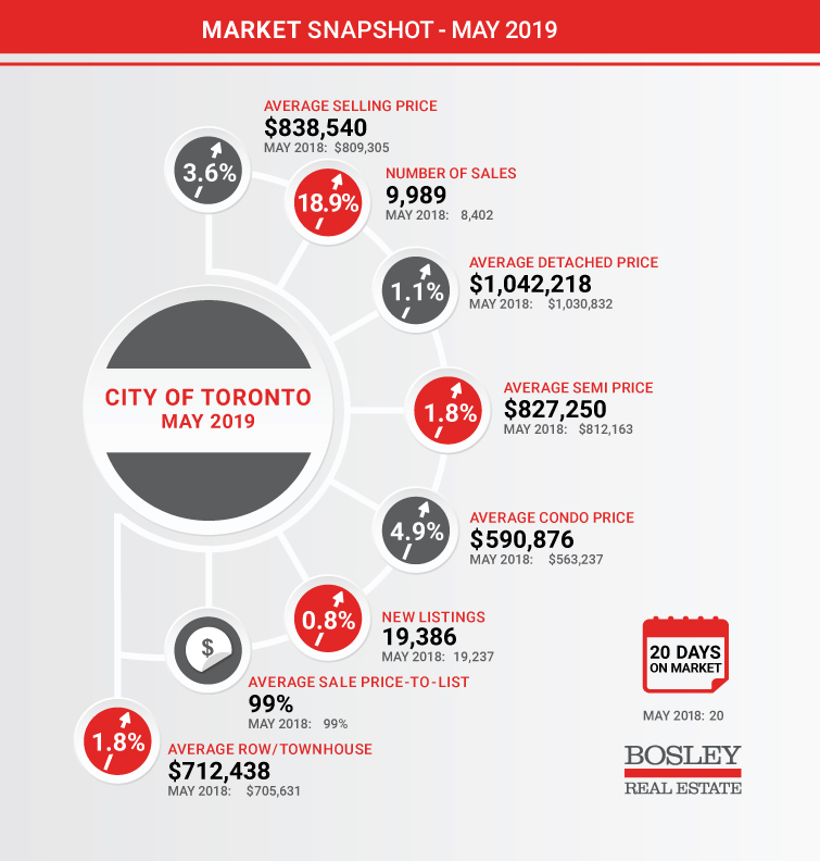 Bosley Market Snapshot - Toronto - May 2019 - Social Media.jpg