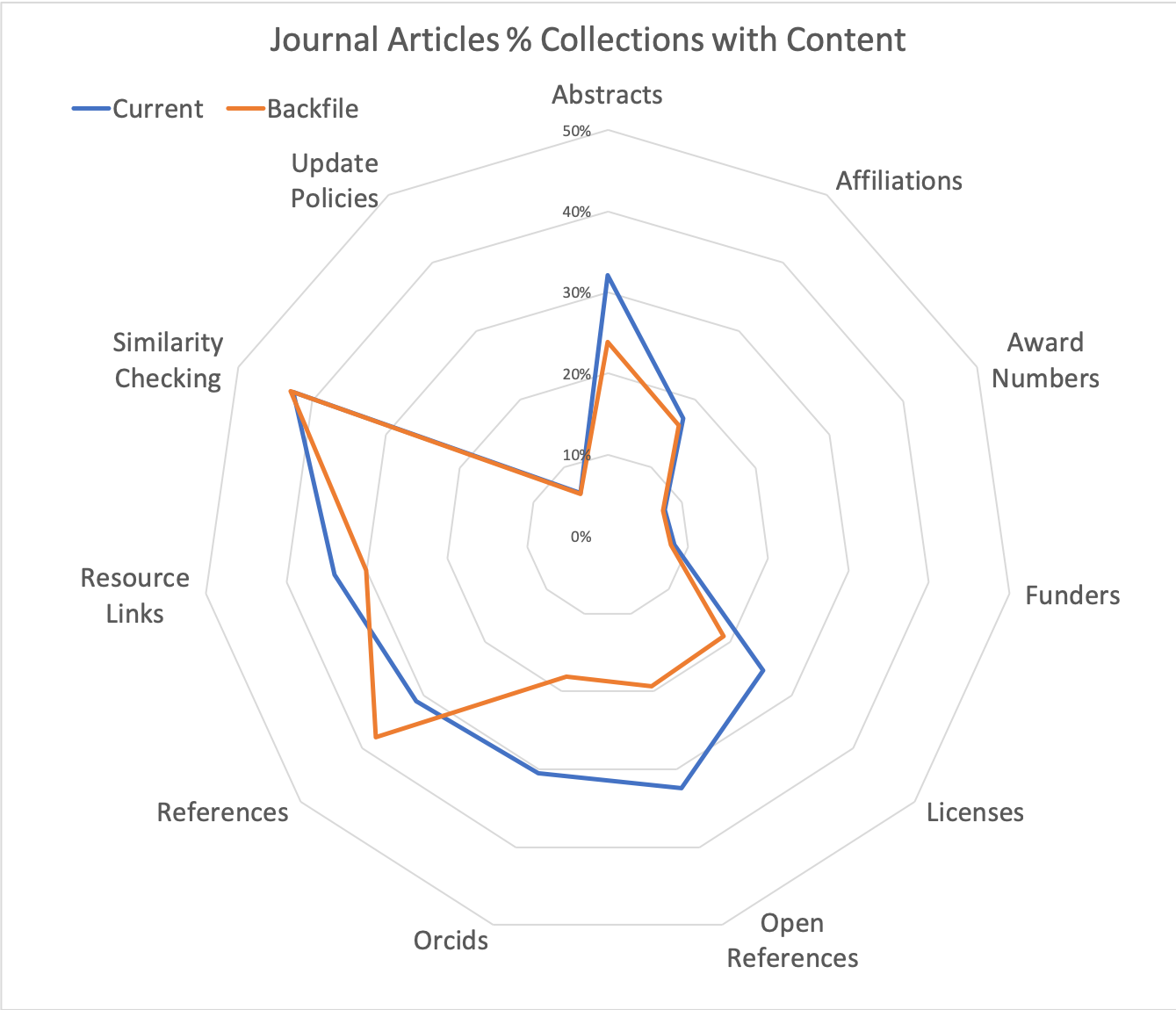 The % of CrossRef collections that include metadata elements during the backfile (orange) and current (blue) time periods. Note that this percentage has increased for all metadata elements except references. While completeness of references has decreased by 7%, completeness of Open References has increased by 13%. This indicates migration of the entire collection towards open-references.