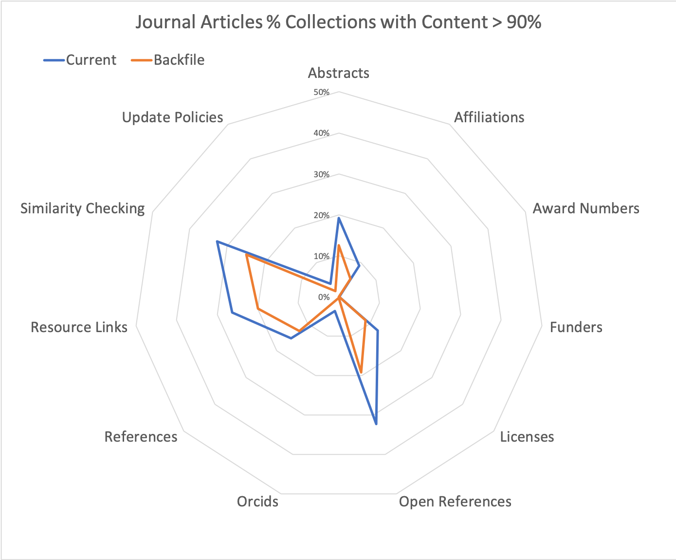 The % of CrossRef collections that are almost complete (90+%) during the backfile (orange) and current (blue) time periods. The % of Open References shows the largest increase (13%).