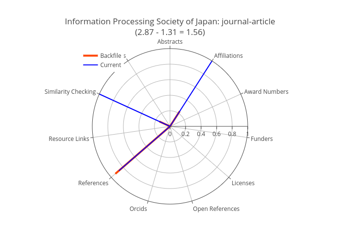 Figure 2. Metadata completeness for the Information Processing Society of Japan. Note the large increase in completeness for affiliations and similarity checking between the backfile (orange) and current (blue) periods. Also note the focus on three elements: affiliations, references, and affiliations.