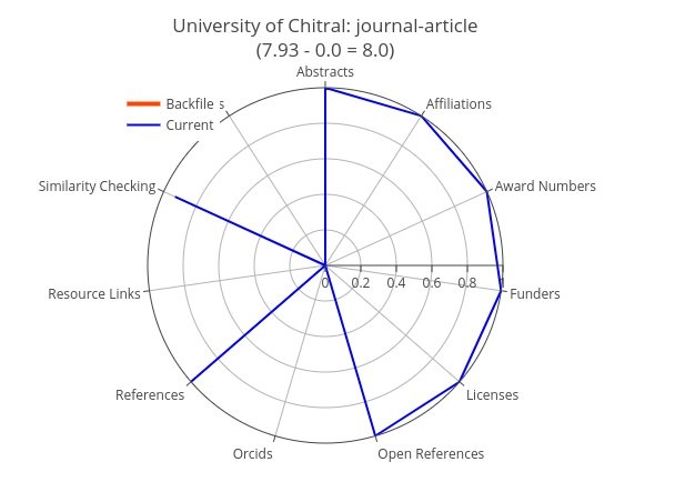 Figure 3. Metadata completeness for the University of Chitral, a relatively new member of Crossref with very complete metadata.