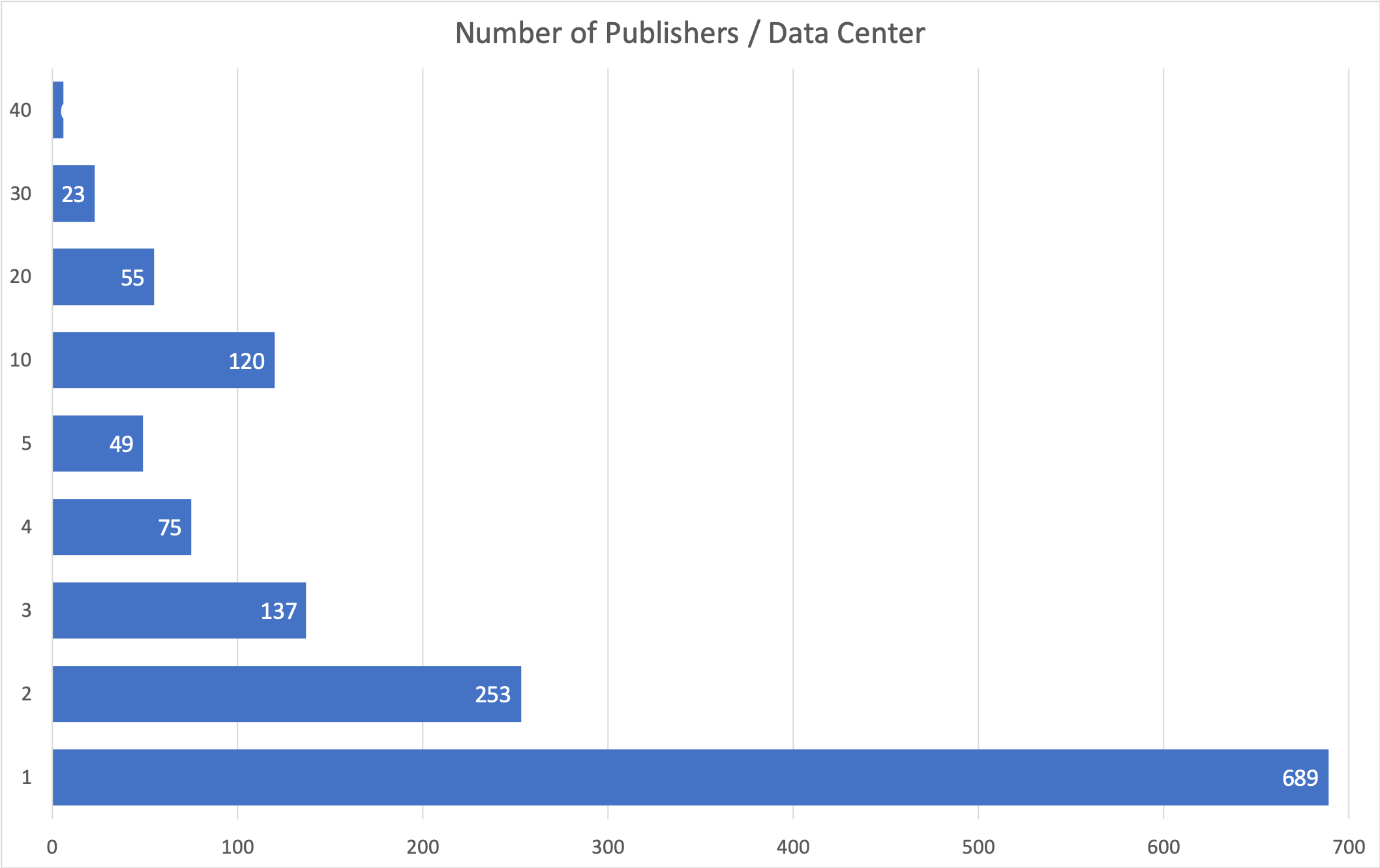 Figure 1. The number of Publishers in DataCite Data Center metadata. Note that a large portion of the Data Centers have very few unique publishers. This will simplify the process of assigning identifiers to these organizations.