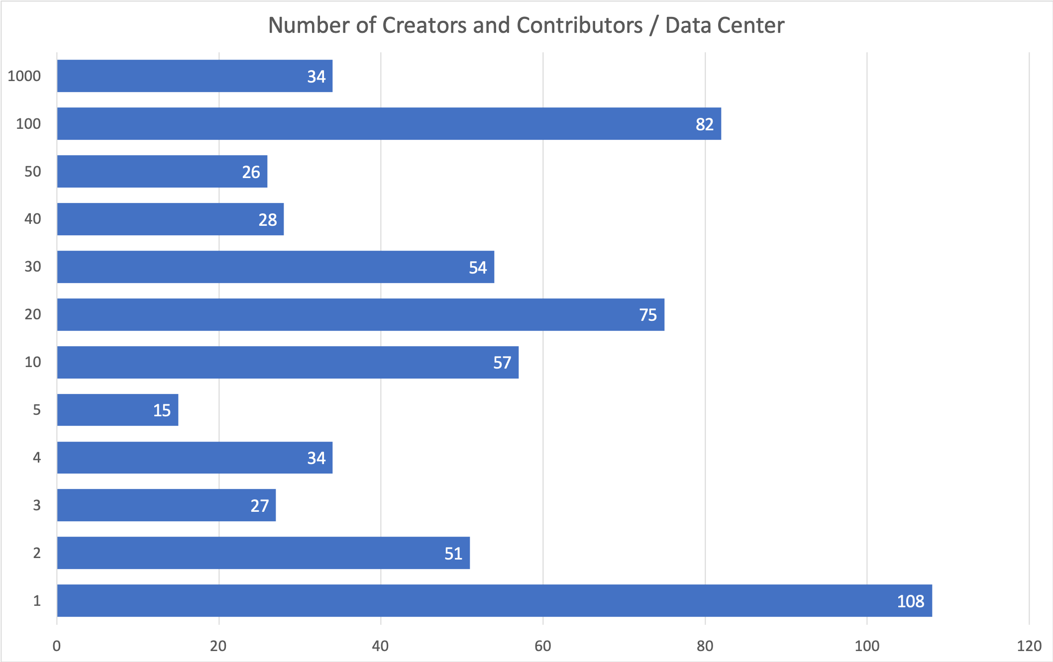 Figure 2. The number of Creators / Contributors in DataCite Data Center metadata. Note that a large portion of the Data Centers have very few unique creators / contributors. This will simplify the process of assigning identifiers to these organizations.