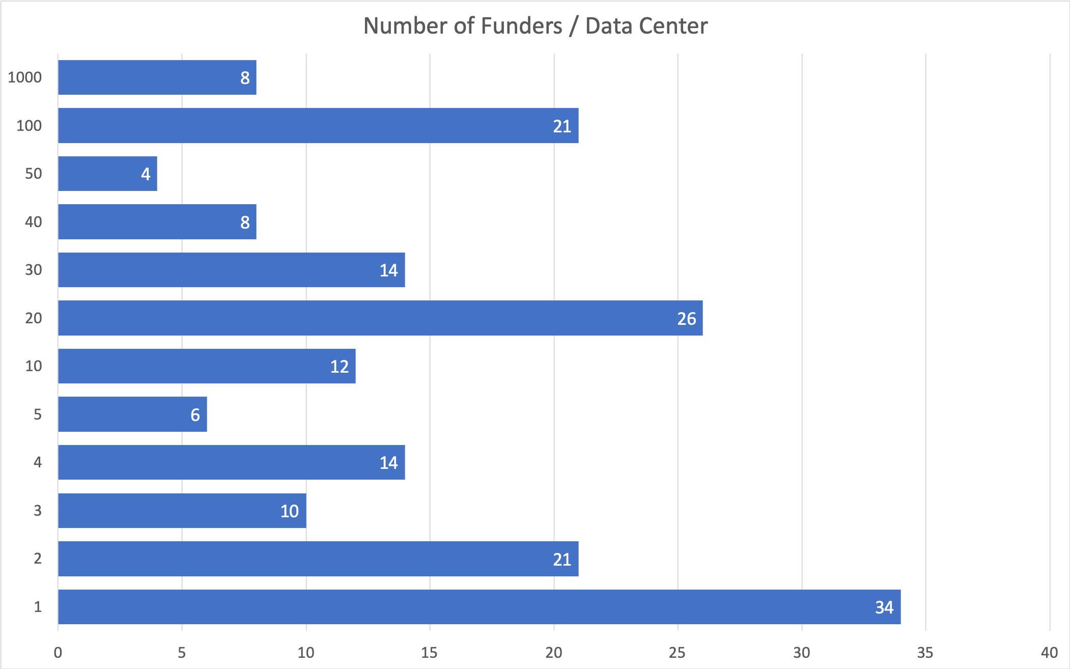 Figure 1.. The number of Funders in DataCite Data Center metadata. Note that a large portion of the Data Centers have very few unique funders. This will simplify the process of assigning identifiers to these organizations.
