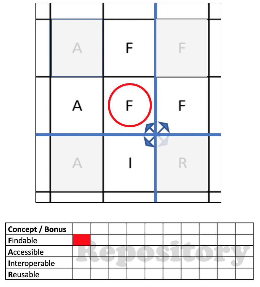 The first player (Red) selects one of the F's in the start area and fills in the F in the first record of the repository.