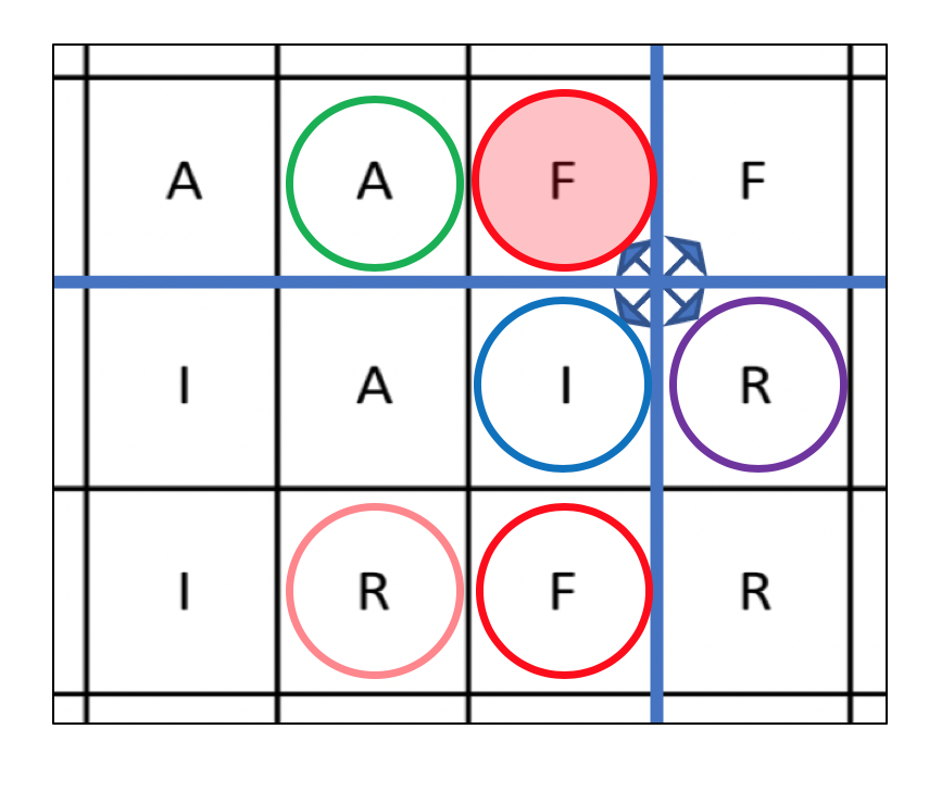 The first record was filled completely during the first round. Now Red can jump to the left (to A) or down (to F) to start the second round.