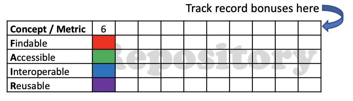 After first round - The first record in the repository has four elements (is complete) and each player contributed one element to the record (collaboration). The metric for this record is 4 + 2 = 6. This metric is recorded in the first row of the metric record element of the board.Metrics reflect the state of the entire repository at the end of each round. Record 1 will contribute 6 to the metrics for all subsequent rounds.