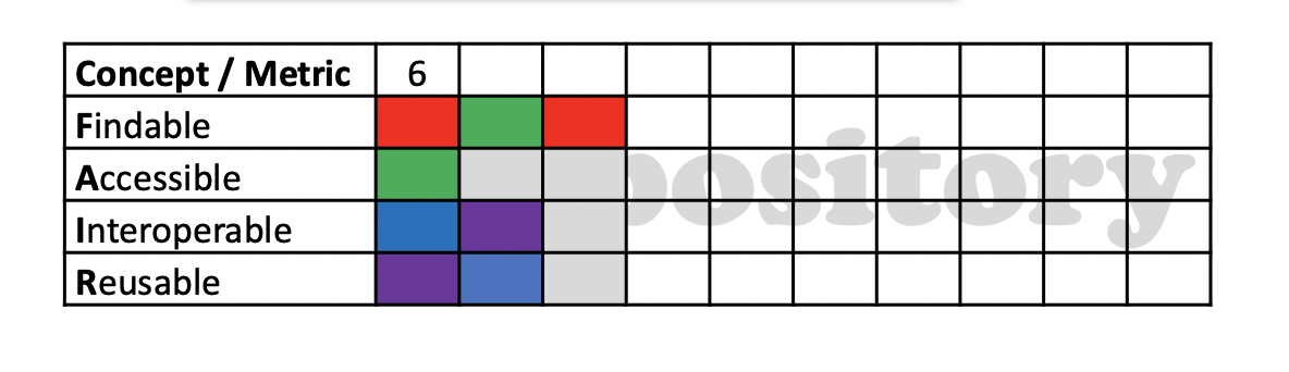 After second round - After the second round the repository has one complete record (record 1) with collaboration and two incomplete records (records 2 and 3) with four empty fields (shaded). The cumulative metric is 6 – 4 = 2. This metric is recorded in the second row of the metric record element of the board.Records 2 and 3 do not get scored until they are completed (with or without collaboration) in subsequent rounds.
