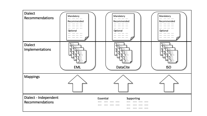 Figure 1. Dialect Recommendations, like the DataCite Recommendations, are created by dialect managers and are tightly coupled to a dialect. Dialect-Independent Recommendations, like we are developing here, must be mapped to metadata elements to be used with a specific dialect.