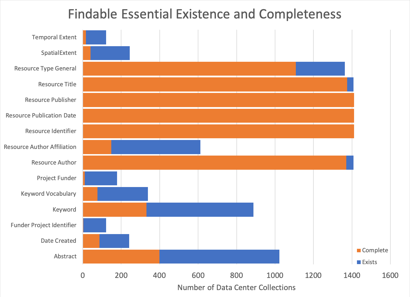 Figure 2. Existence and completeness of Findable Essential metadata elements