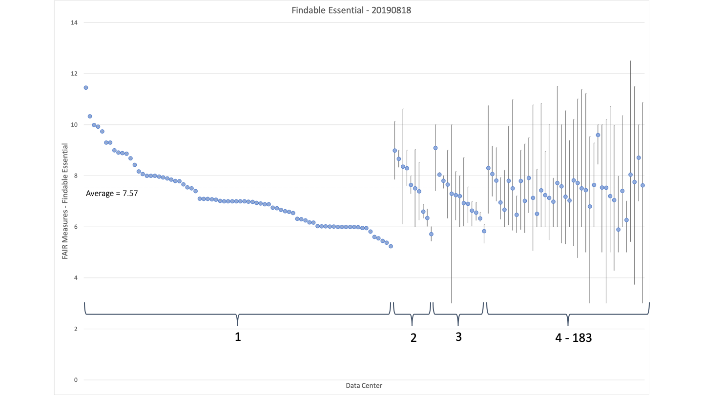 Figure 4. Findable Essential Index minima, average, and maxima for 138 DataCite providers. The average index (7.57) is shown by the dashed line and the number of Data Centers for each provider are indicated by braces and counts below the data.