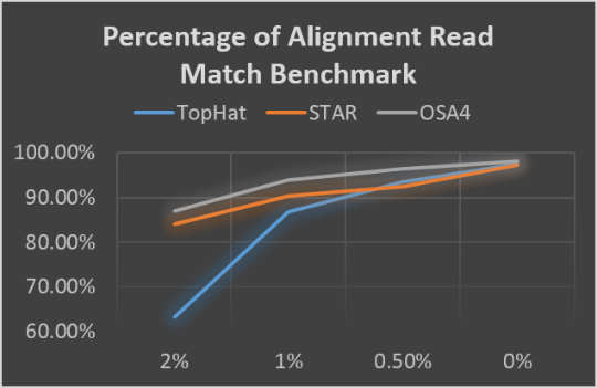 Figure:Percentage of alignment reads that match to 10 million 100bp paired ends simulation data with 0%, 0.5% (default), 1% and 2% error rates. Gene model provided (left) and not provided (right).