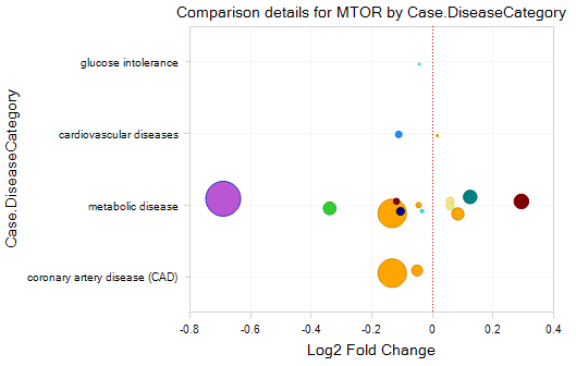 Figure 2. MetabolicLand mTOR Gene Expression Comparison, Disease vs. Control.