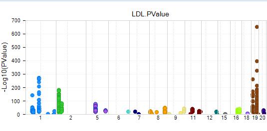 Figure. LDL Association Plot