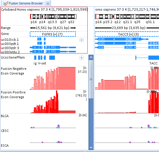 """""""Fusion Negative Exon Coverage"""" shows the exon coverage for samples without fusion. """"Fusion Positive Exon Coverage"""" shows the exon coverage for samples with fusion.Each circle represents each fusion ID. By clicking one circle, the corresponding fusion in the other gene panel will also be highlighted. Fusion details will show in the detail window."""