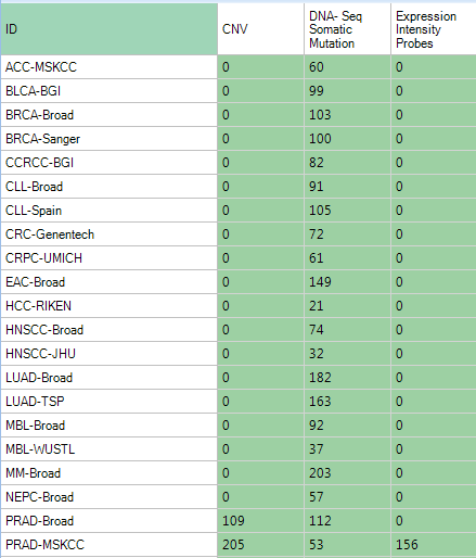 TumorMutation2015 Land Data Availability (Partial list).